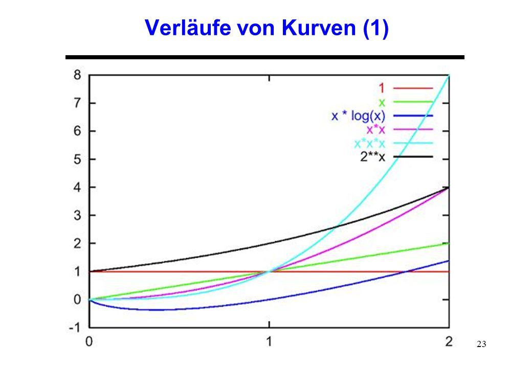 Verläufe von Kurven (1)