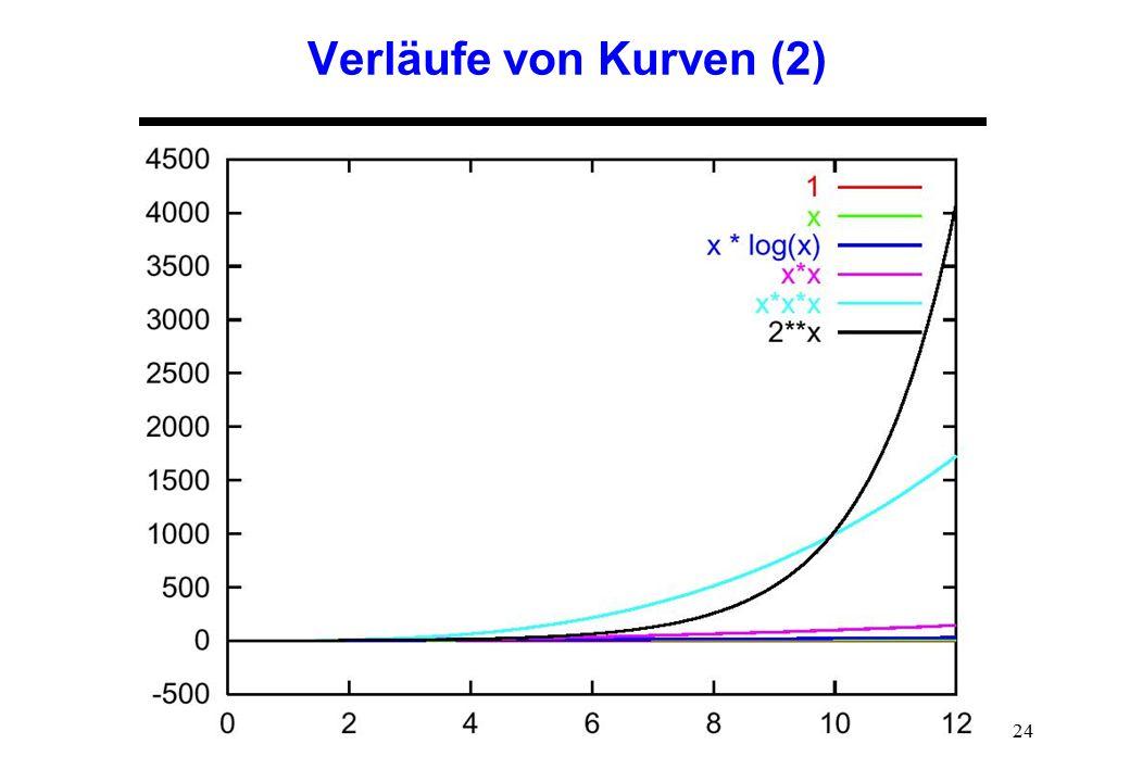 Verläufe von Kurven (2)