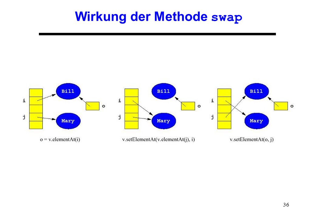 Wirkung der Methode swap