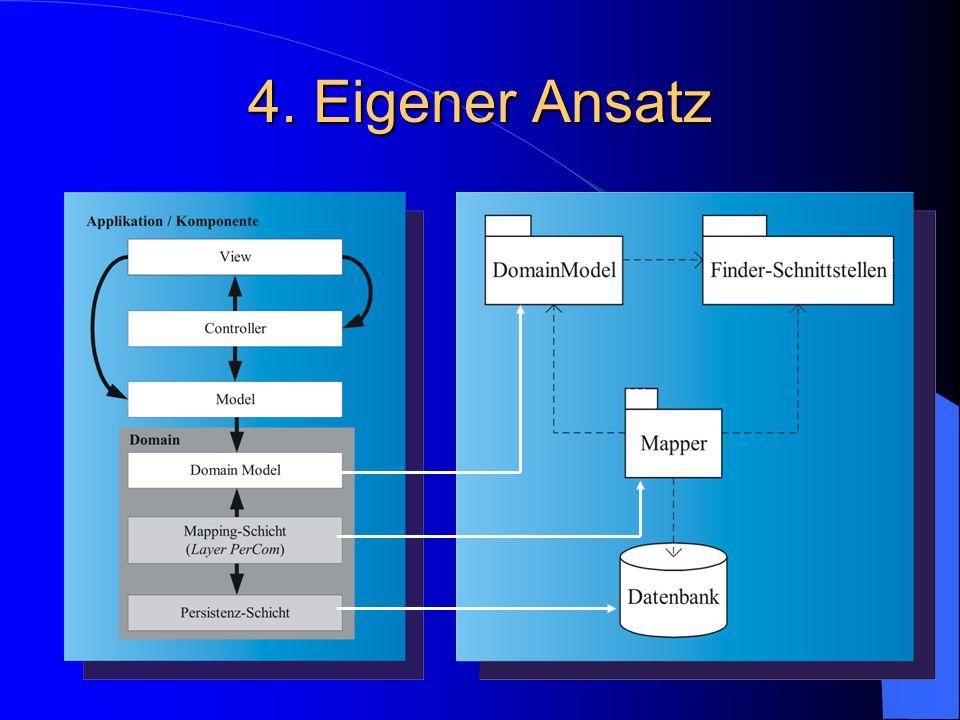 4. Eigener Ansatz Model-View-Controller zur Präsentation der Geschäftsdaten.