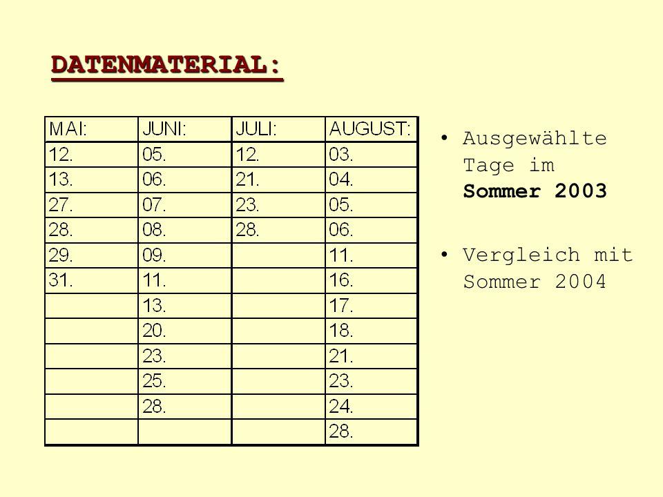 DATENMATERIAL: Ausgewählte Tage im Sommer 2003