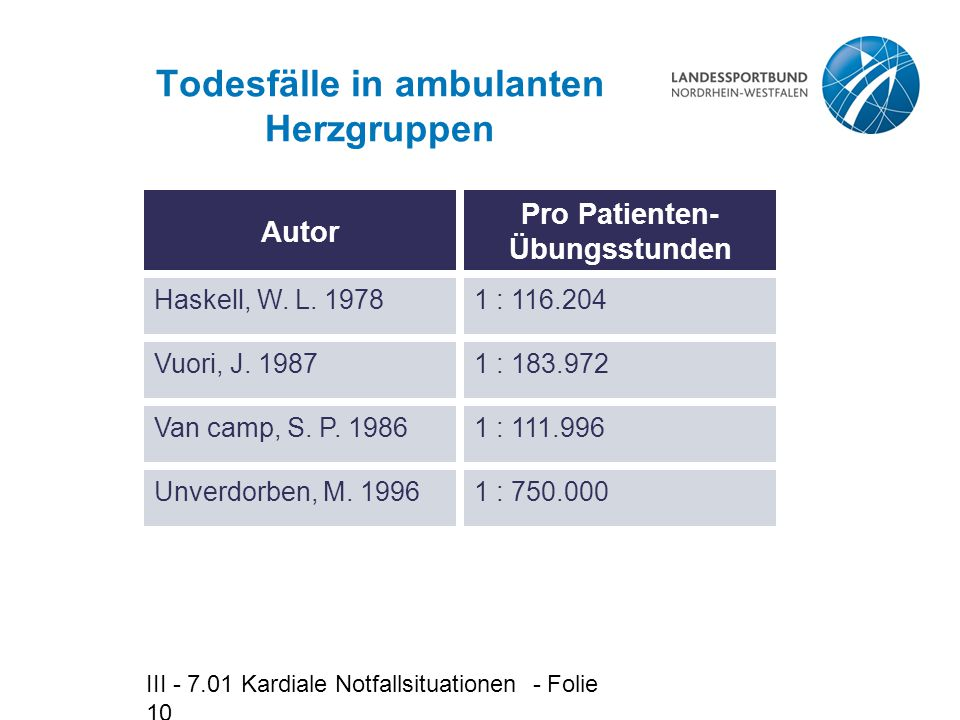 Todesfälle in ambulanten Herzgruppen