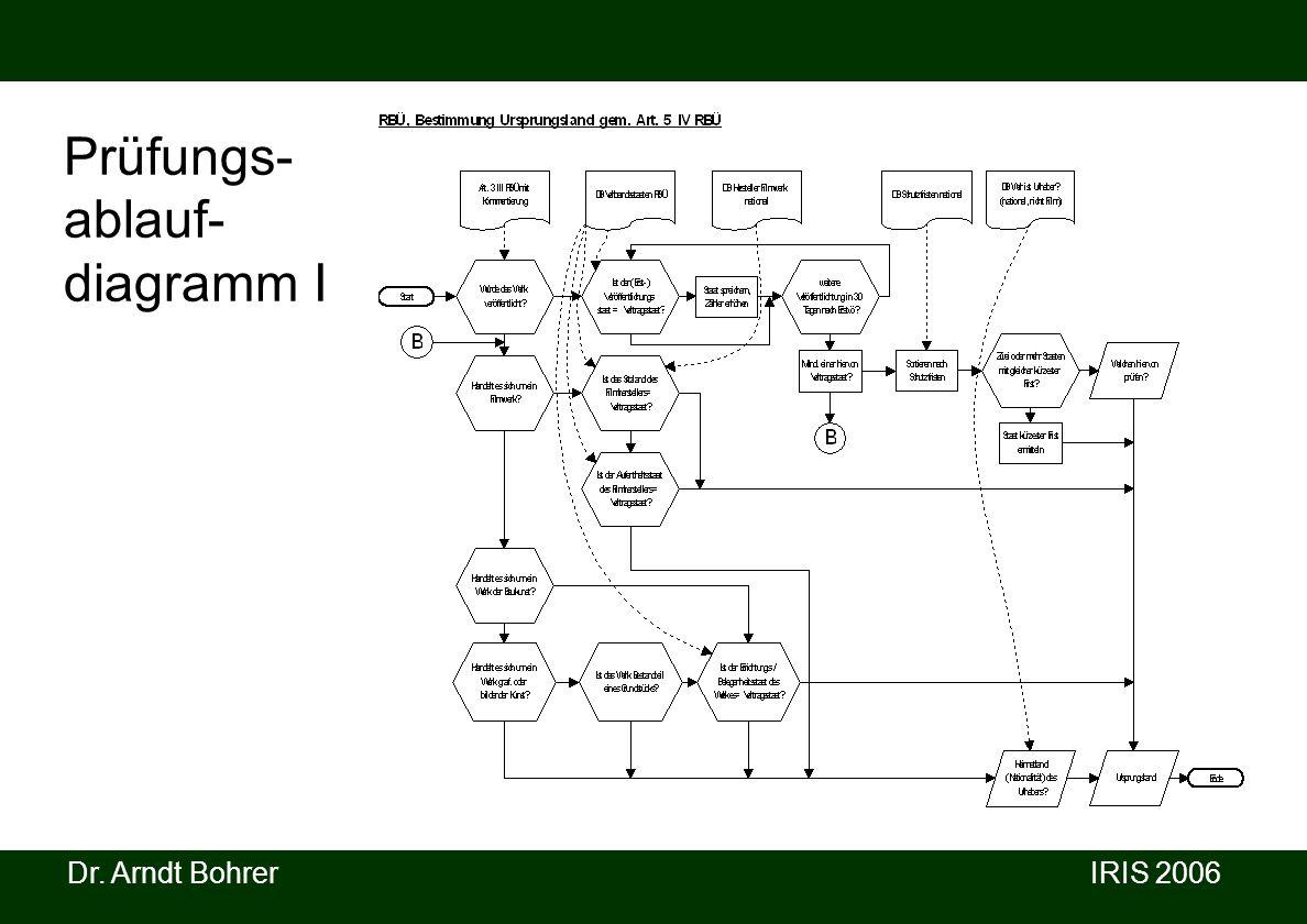 Prüfungs- ablauf- diagramm I