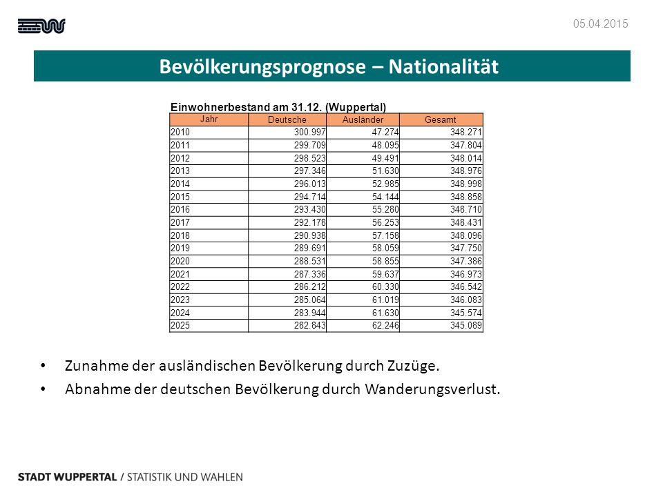 Bevölkerungsprognose – Nationalität