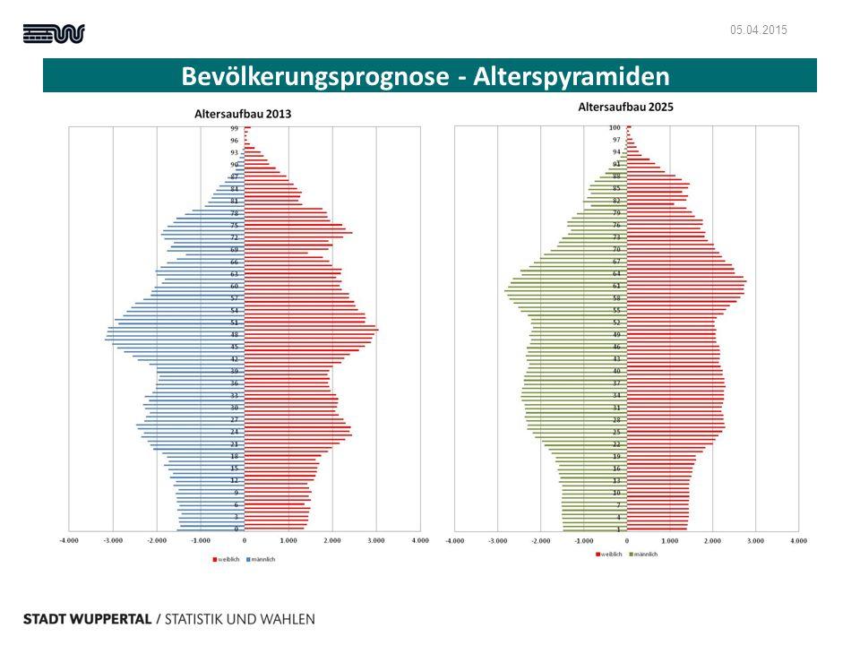 Bevölkerungsprognose - Alterspyramiden