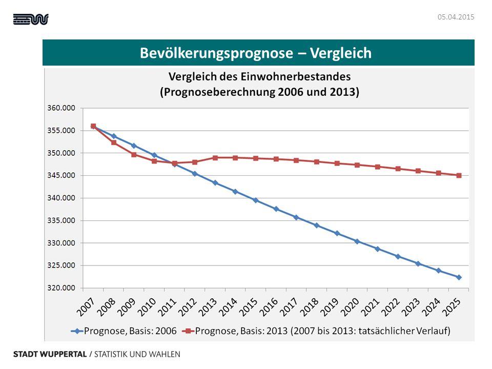 Bevölkerungsprognose – Vergleich