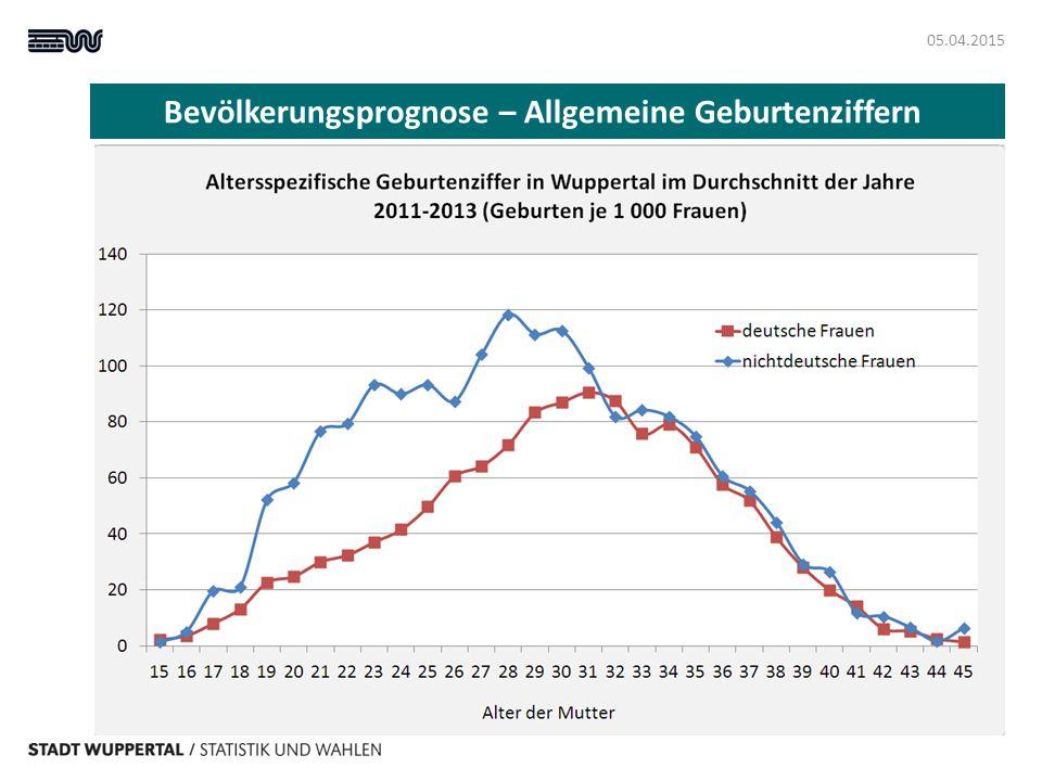 Bevölkerungsprognose – Allgemeine Geburtenziffern