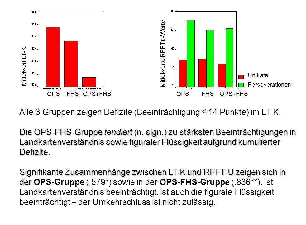 Alle 3 Gruppen zeigen Defizite (Beeinträchtigung ≤ 14 Punkte) im LT-K.
