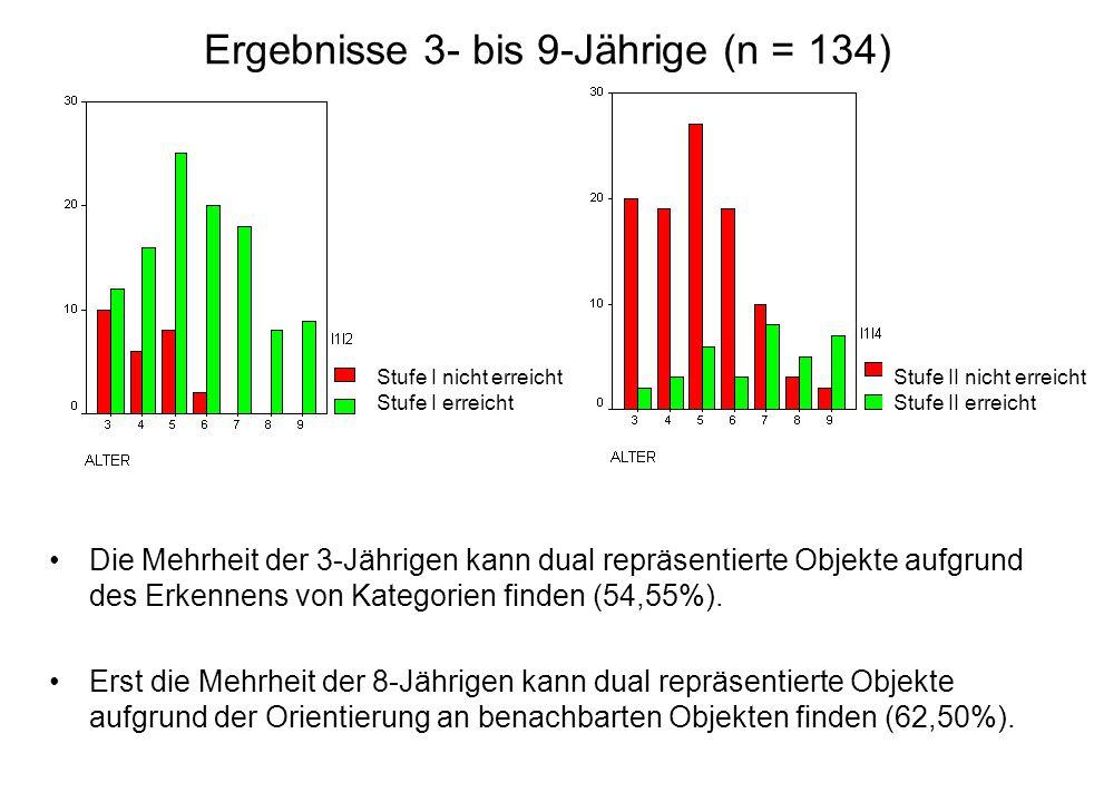 Ergebnisse 3- bis 9-Jährige (n = 134)