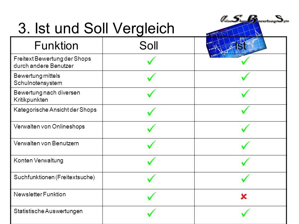 3. Ist und Soll Vergleich Funktion Soll Ist