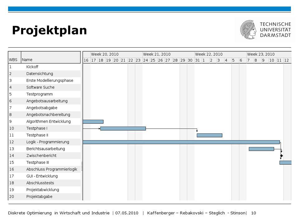 Projektplan Diskrete Optimierung in Wirtschaft und Industrie | 07.05.2010 | Kaffenberger – Rebakovski – Steglich - Stinson| 10.