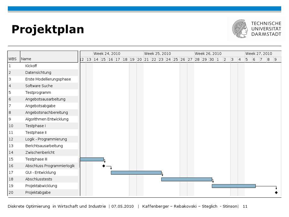 Projektplan Diskrete Optimierung in Wirtschaft und Industrie | 07.05.2010 | Kaffenberger – Rebakovski – Steglich - Stinson| 11.