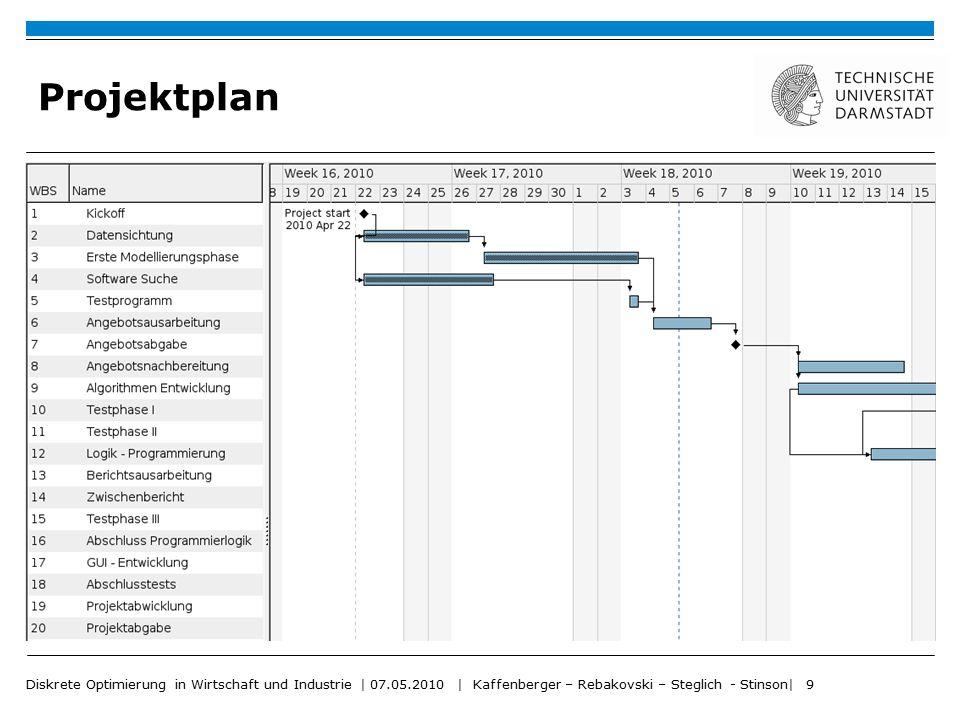 Projektplan Diskrete Optimierung in Wirtschaft und Industrie | 07.05.2010 | Kaffenberger – Rebakovski – Steglich - Stinson| 9.