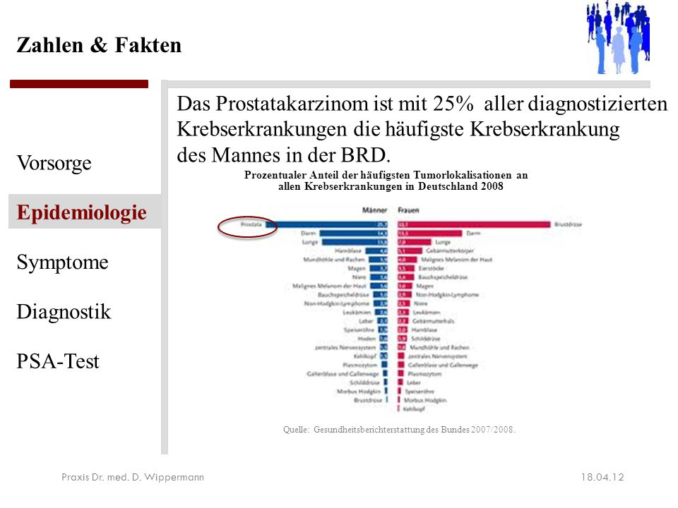 Zahlen & Fakten Weltweite Verteilung des Prostatakarzinoms, 2011