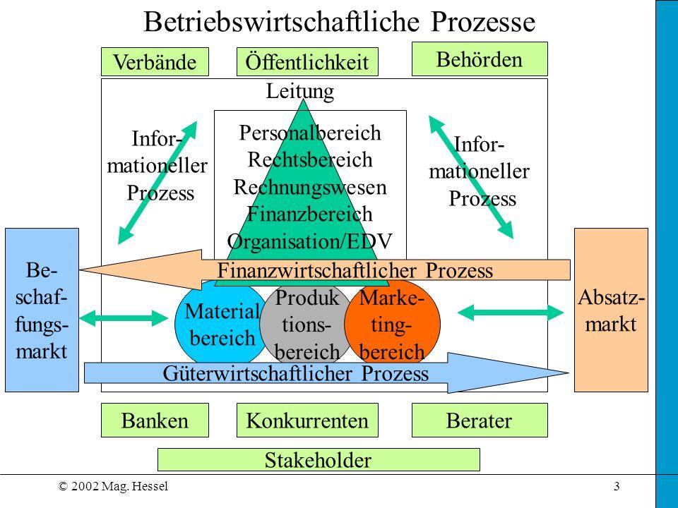 Betriebswirtschaftliche Prozesse