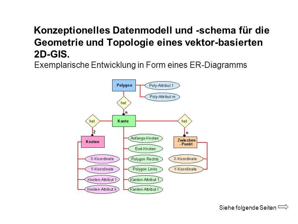 Konzeptionelles Datenmodell und -schema für die Geometrie und Topologie eines vektor-basierten 2D-GIS. Exemplarische Entwicklung in Form eines ER-Diagramms
