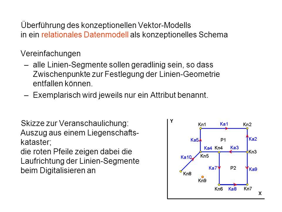 Überführung des konzeptionellen Vektor-Modells in ein relationales Datenmodell als konzeptionelles Schema Vereinfachungen