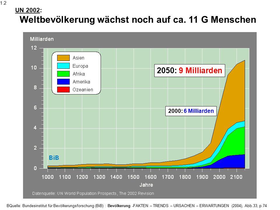 1.2 UN 2002: Weltbevölkerung wächst noch auf ca. 11 G Menschen. 2050: 9 Milliarden. 2000: 6 Milliarden.