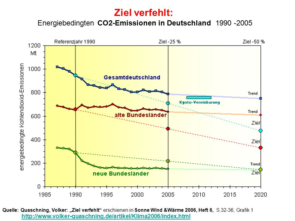 Energiebedingten CO2-Emissionen in Deutschland