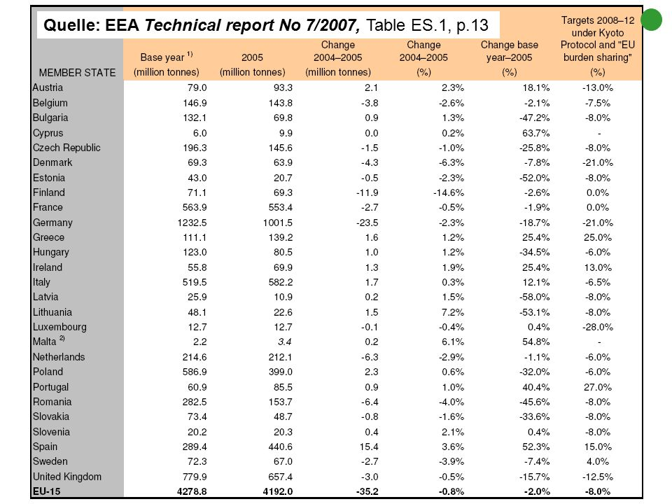 Quelle: EEA Technical report No 7/2007, Table ES.1, p.13