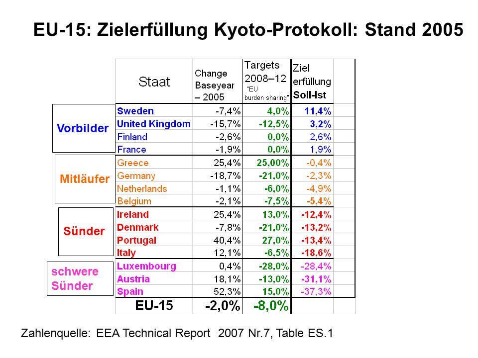 EU-15: Zielerfüllung Kyoto-Protokoll: Stand 2005