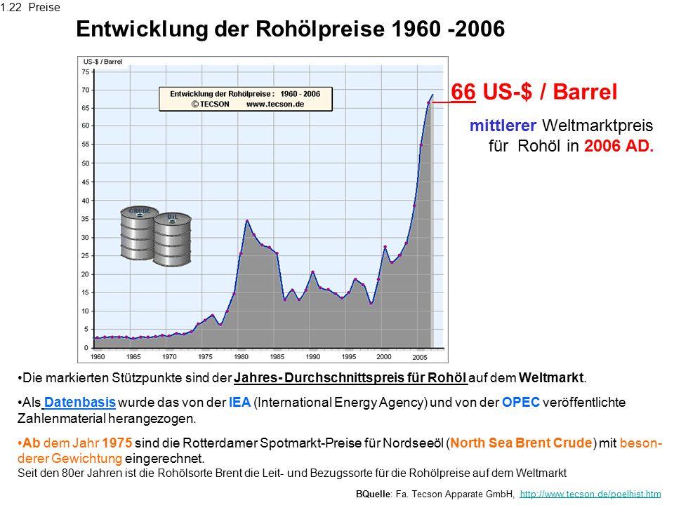 Entwicklung der Rohölpreise 1960 -2006