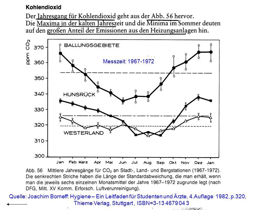 Messzeit: 1967-1972 Quelle: Joachim Borneff: Hygiene – Ein Leitfaden für Studenten und Ärzte, 4.Auflage 1982, p.320,
