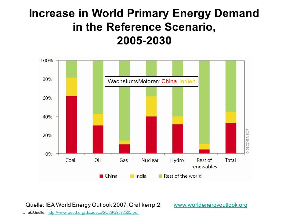 Increase in World Primary Energy Demand in the Reference Scenario,