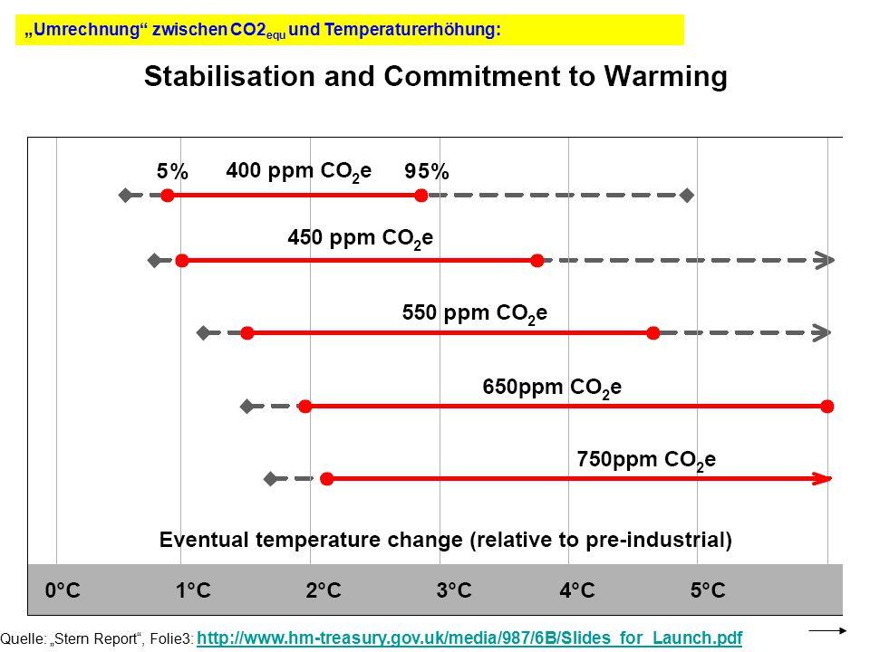 """""""Umrechnung zwischen CO2equ und Temperaturerhöhung:"""