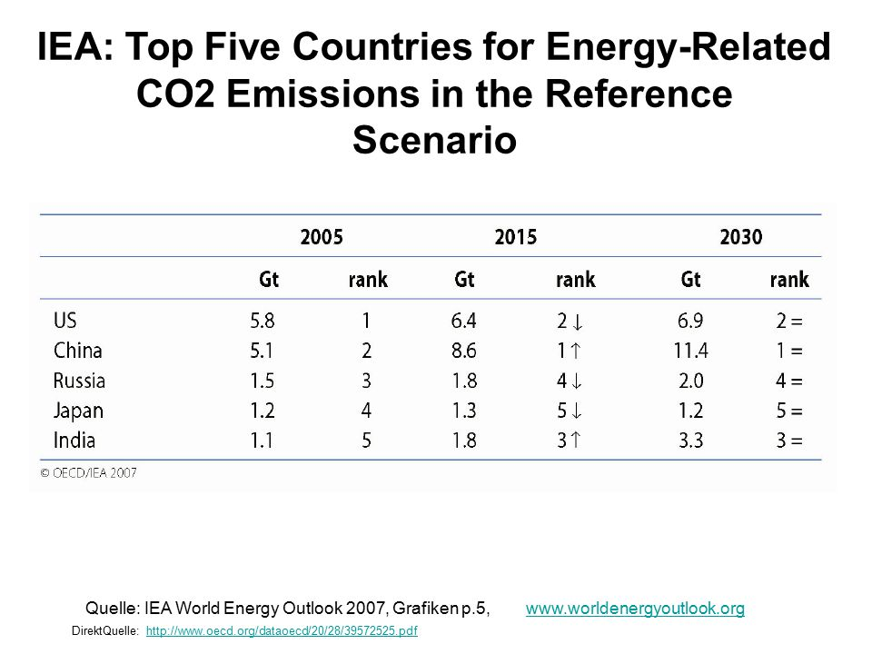 IEA: Top Five Countries for Energy-Related