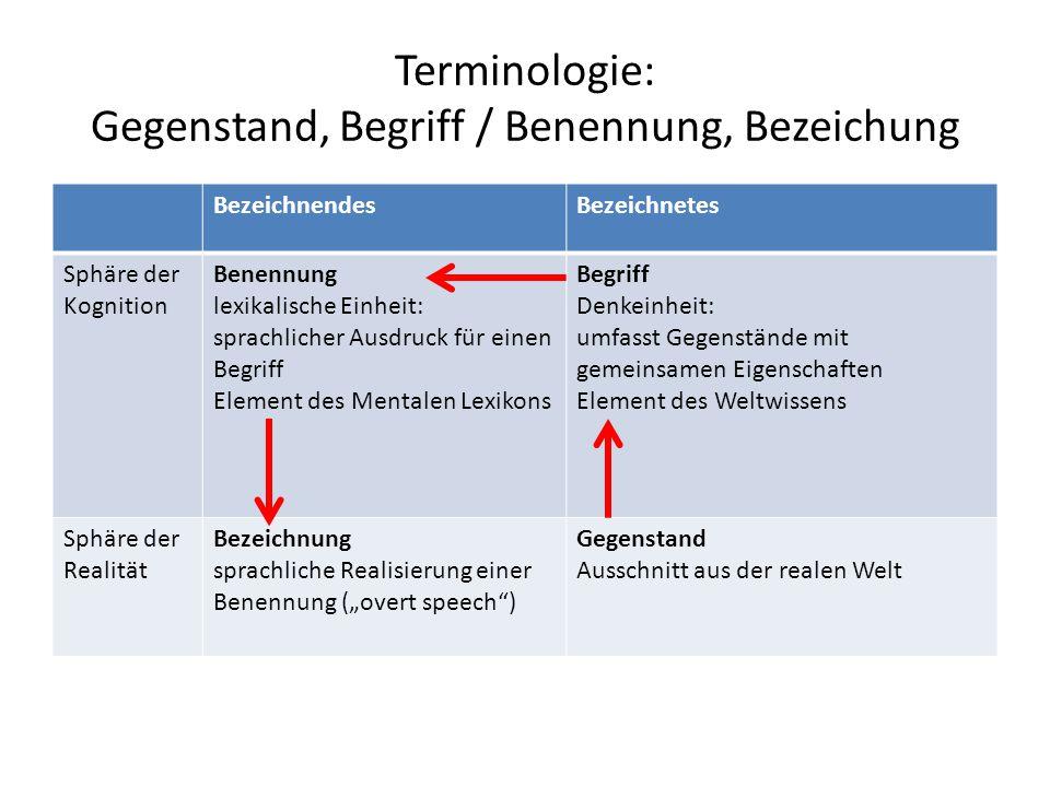 Terminologie: Gegenstand, Begriff / Benennung, Bezeichung