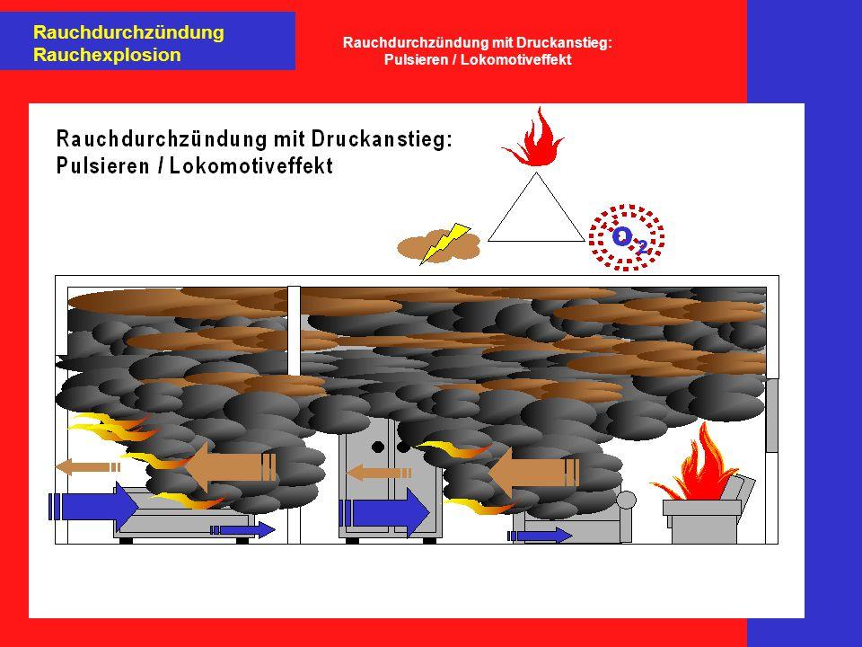 Rauchdurchzündung mit Druckanstieg: Pulsieren / Lokomotiveffekt