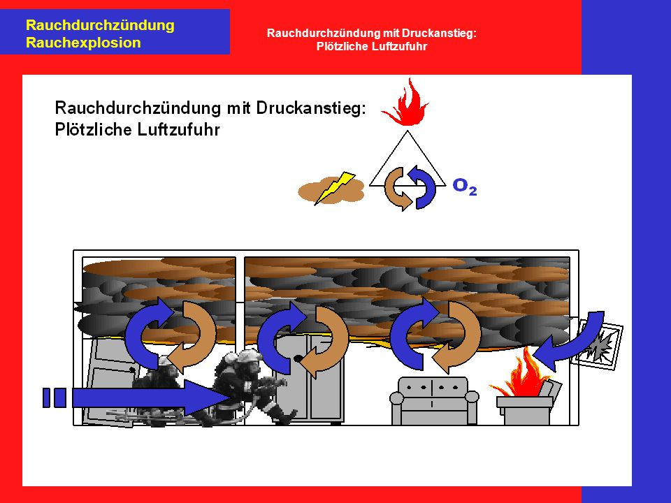 Rauchdurchzündung mit Druckanstieg: Plötzliche Luftzufuhr