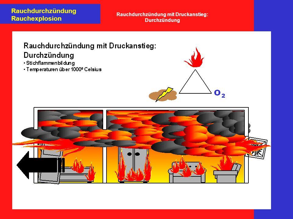 Rauchdurchzündung mit Druckanstieg: Durchzündung
