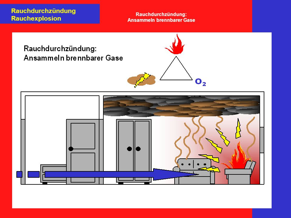 Rauchdurchzündung: Ansammeln brennbarer Gase