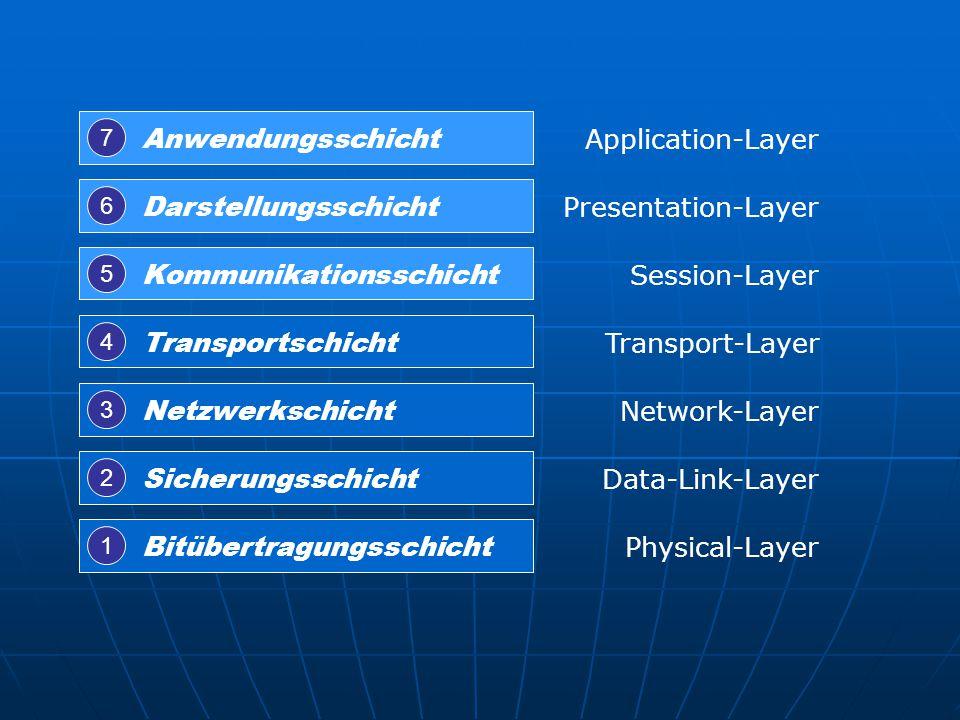 Kommunikationsschicht Session-Layer