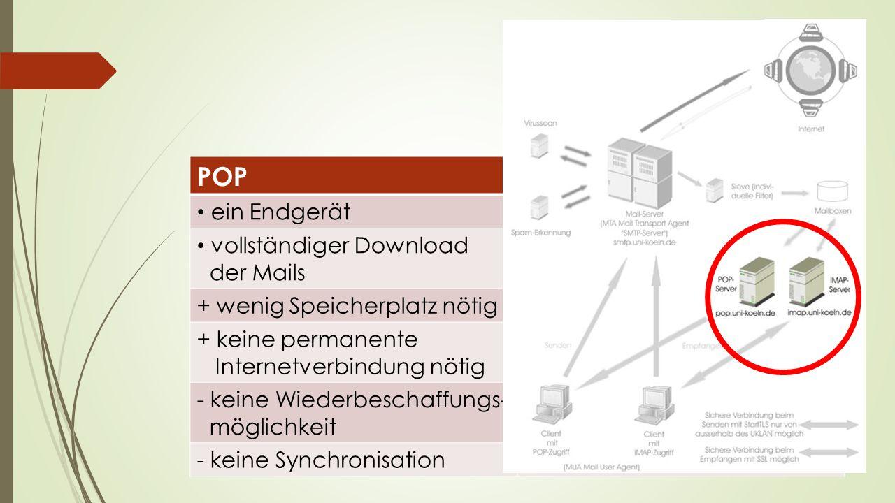 POP IMAP ein Endgerät mehrere Endgeräte vollständiger Download