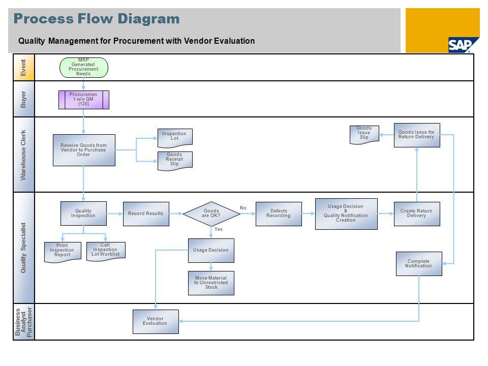 Vendor Management Process Flowchart