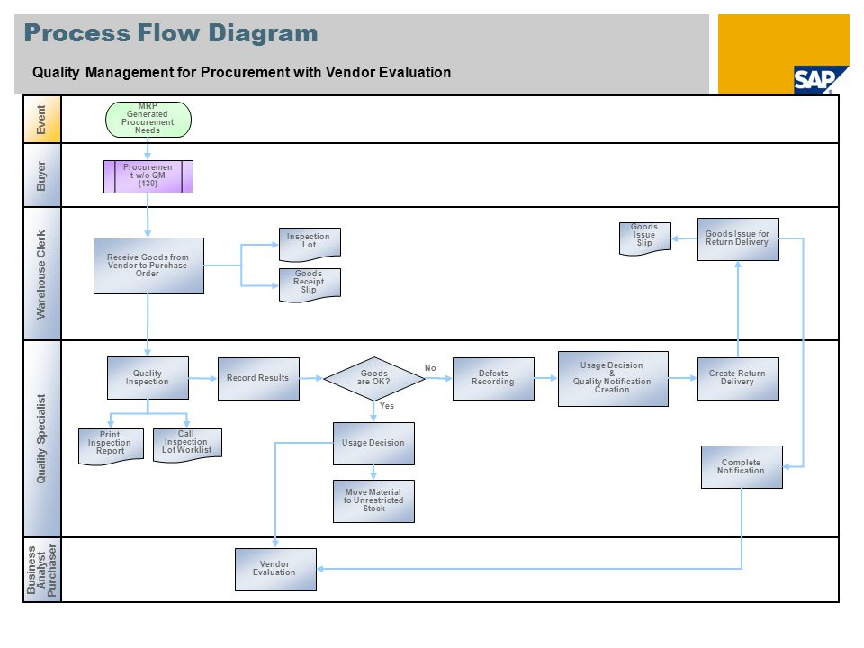 Process Flow Diagram Quality Management for Procurement with Vendor Evaluation. Event. MRP Generated Procurement Needs.