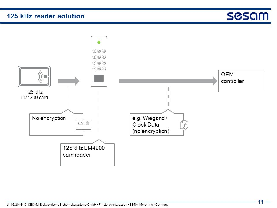 125 kHz reader solution OEM controller No encryption