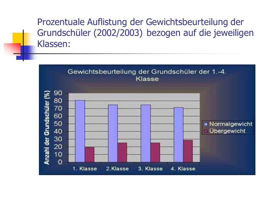 Prozentuale Auflistung der Gewichtsbeurteilung der Grundschüler (2002/2003) bezogen auf die jeweiligen Klassen: