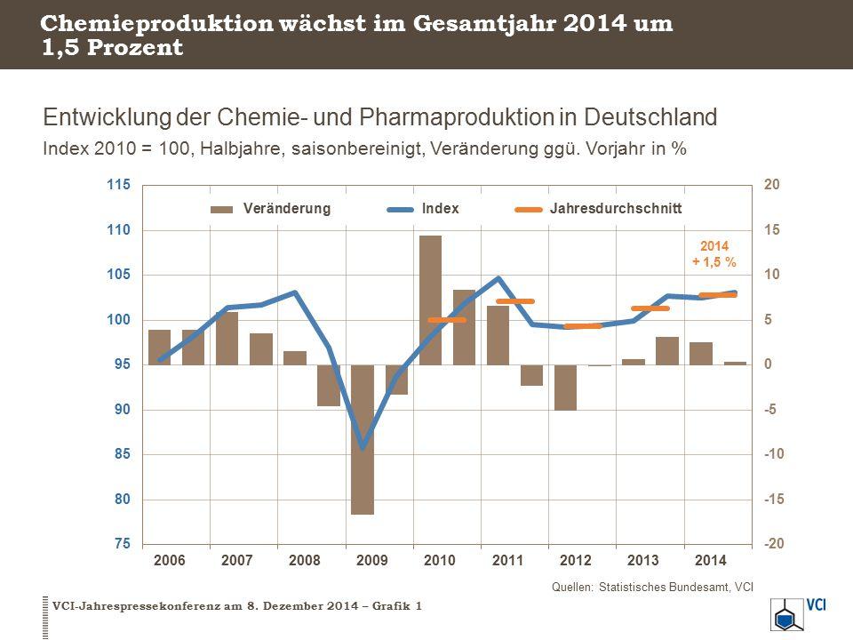 Chemieproduktion wächst im Gesamtjahr 2014 um 1,5 Prozent