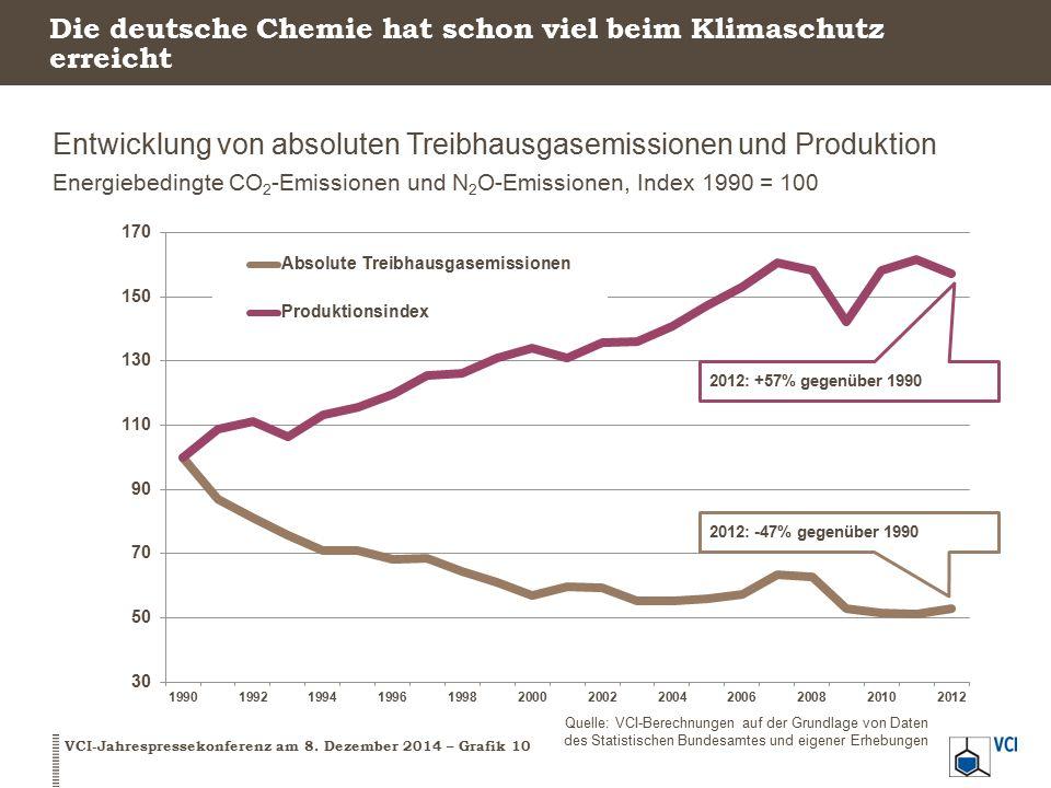 Die deutsche Chemie hat schon viel beim Klimaschutz erreicht