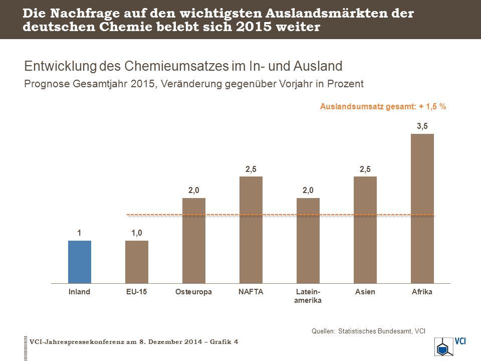 Entwicklung des Chemieumsatzes im In- und Ausland