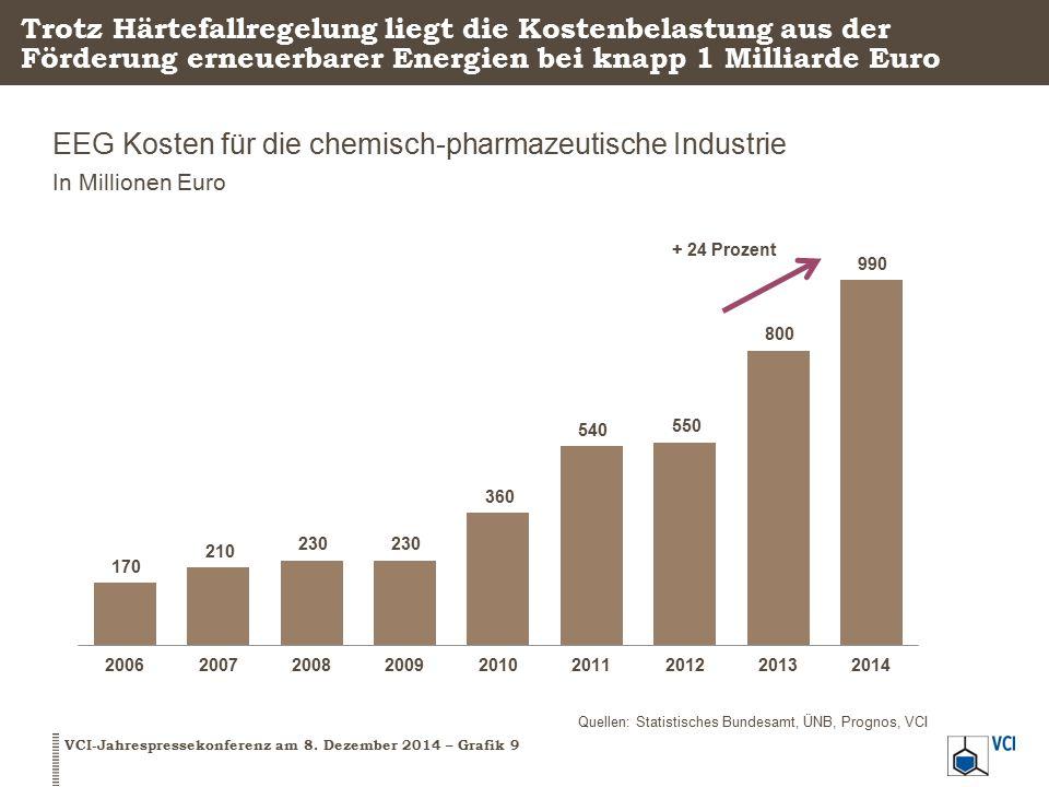 EEG Kosten für die chemisch-pharmazeutische Industrie