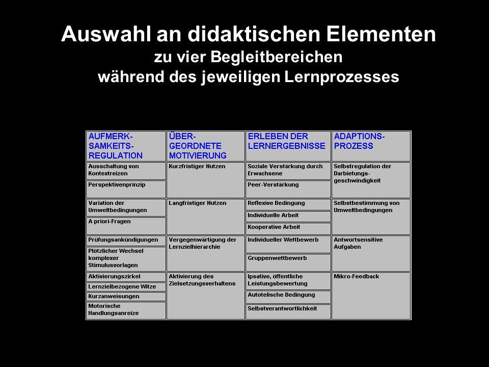 Auswahl an didaktischen Elementen zu vier Begleitbereichen während des jeweiligen Lernprozesses