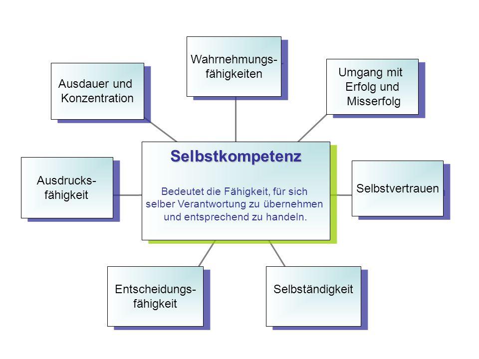 Selbstkompetenz Ausdauer und Konzentration Ausdrucks- fähigkeit