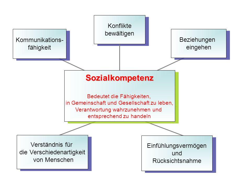 Sozialkompetenz Konflikte bewältigen Kommunikations- Beziehungen