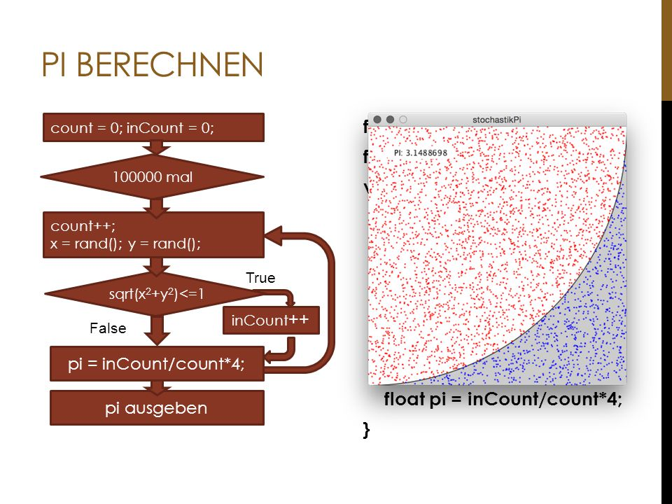 PI berechnen inCount++ sqrt(x2+y2)<=1. True. False. count = 0; inCount = 0; pi = inCount/count*4;