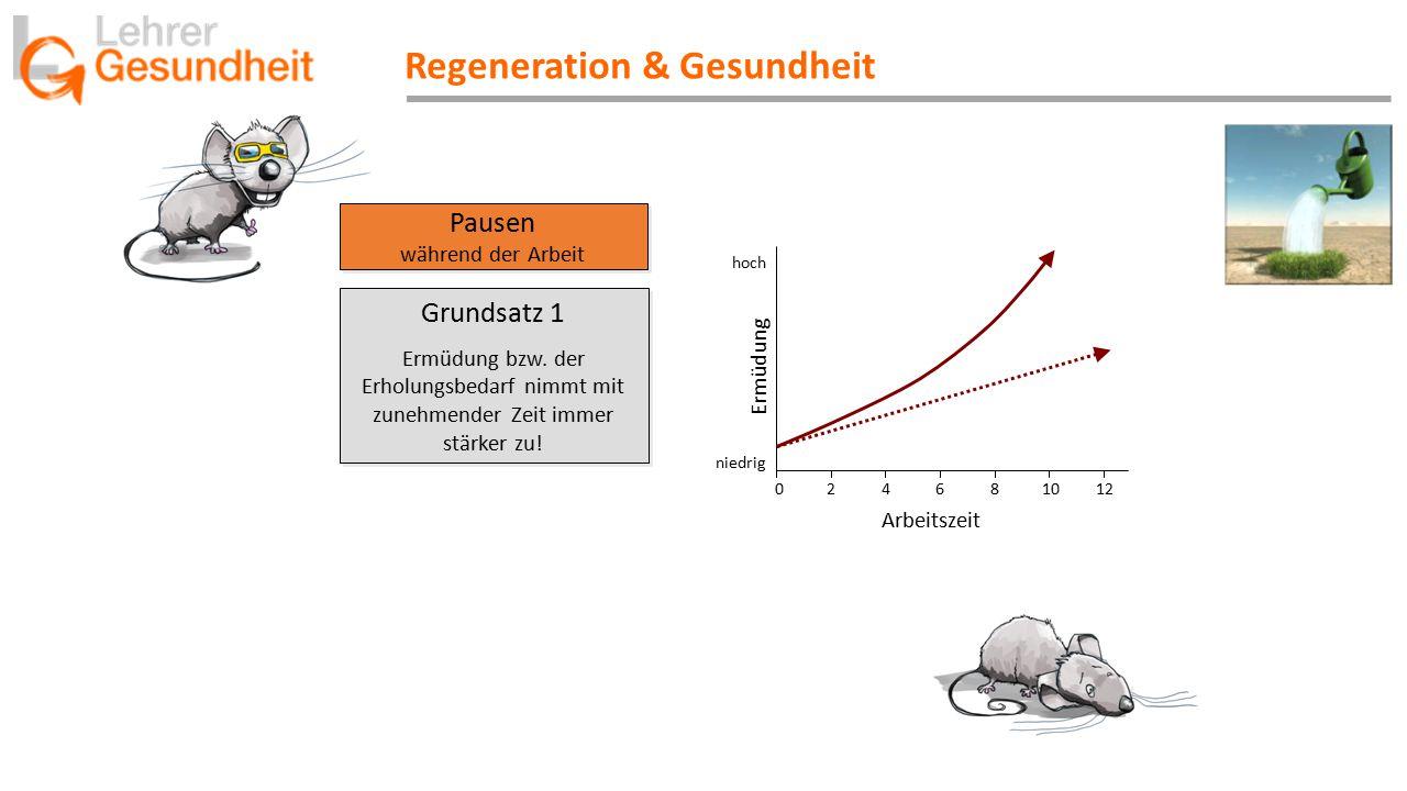 Regeneration & Gesundheit